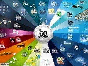Інтернет за 60 секунд